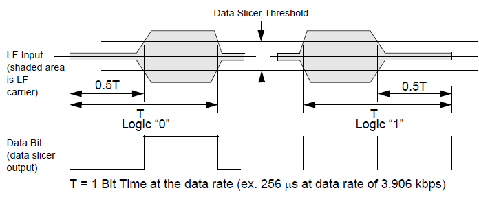 NXP TPMS芯片低频接收功能(LFR)4 胎压OE替换件 第1张