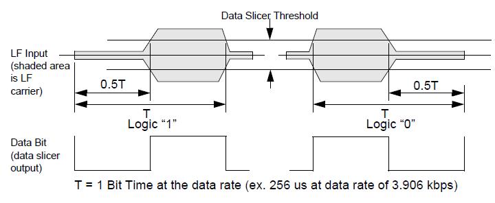 NXP TPMS芯片低频接收功能(LFR)5 胎压OE替换件 第1张
