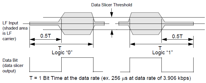 NXP TPMS芯片低频接收功能(LFR)5 胎压OE替换件 第2张