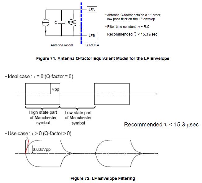 NXP TPMS芯片低频接收功能(LFR)5 胎压OE替换件 第5张