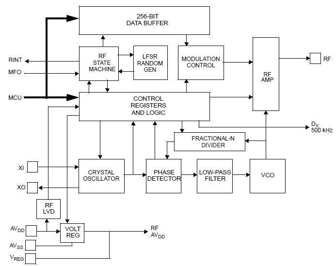 NXP TPMS芯片射频发射功能(RF)1 胎压OE替换件 第1张
