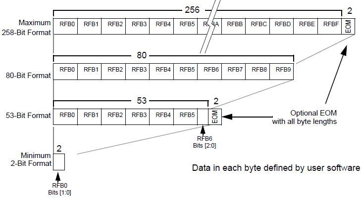 NXP TPMS芯片射频发射功能(RF)2 胎压OE替换件 第1张