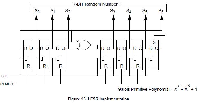 NXP TPMS芯片射频发射功能(RF)-3 -帧时间间隔 胎压OE替换件 第1张