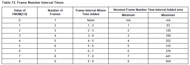 NXP TPMS芯片射频发射功能(RF)-3 -帧时间间隔 胎压OE替换件 第3张