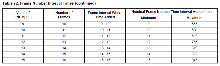 NXP TPMS芯片射频发射功能(RF)-3 -帧时间间隔 胎压OE替换件 第4张