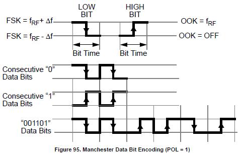 NXP TPMS芯片射频发射功能(RF)-4 -数据编码 胎压OE替换件 第2张
