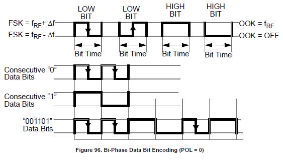NXP TPMS芯片射频发射功能(RF)-4 -数据编码 胎压OE替换件 第3张