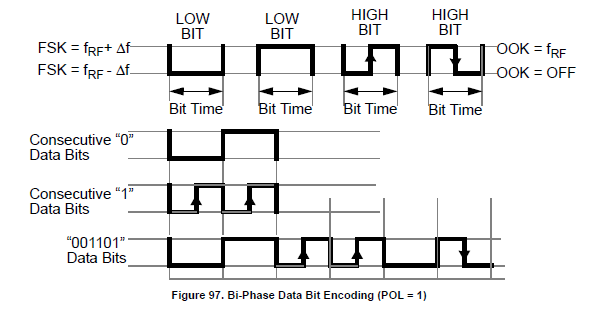 NXP TPMS芯片射频发射功能(RF)-4 -数据编码 胎压OE替换件 第4张