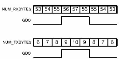 CC1100芯片数据FIFO 博主推荐 第1张