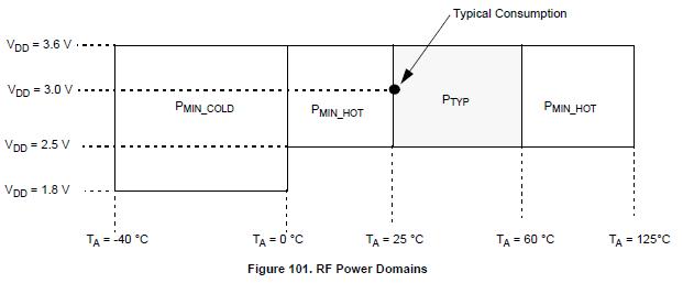 NXP TPMS芯片射频发射功能(RF)-6 -RFM寄存器 胎压OE替换件 第1张