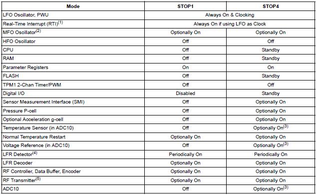 NXP TPMS芯片工作模式2-停止模式 胎压OE替换件 第1张