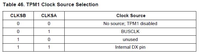 NXP TPMS芯片之-定时器脉宽模块(TPM1) 博主推荐 第1张