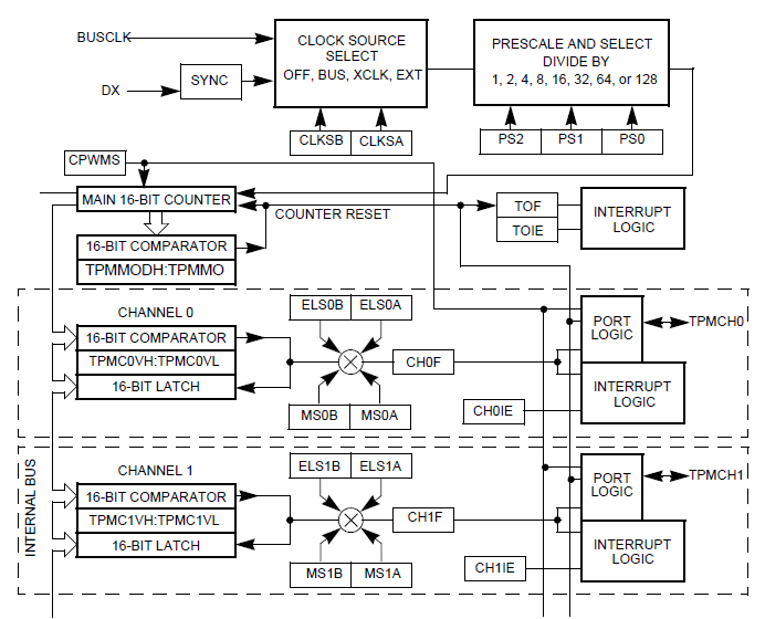 NXP TPMS芯片之-定时器脉宽模块(TPM1) 博主推荐 第2张