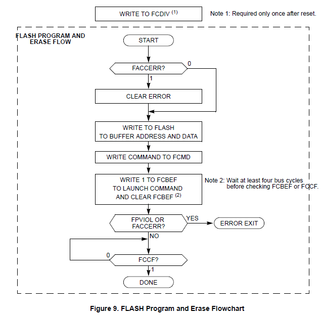NXP TPMS芯片之-闪存操作2 胎压OE替换件 第1张
