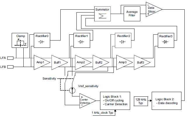 NXP TPMS芯片低频接收功能(LFR) 胎压OE替换件 第1张