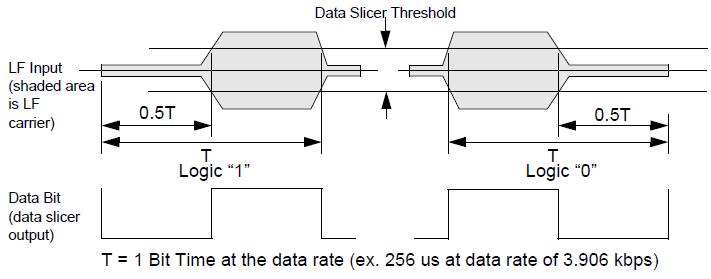 NXP TPMS芯片低频接收功能(LFR)3 胎压OE替换件 第1张