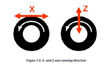NXP TPMS芯片之- X轴和Z轴加速度计 胎压OE替换件 第1张