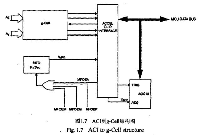 飞思卡尔 TPMS芯片之-加速度测量 博主推荐 第1张