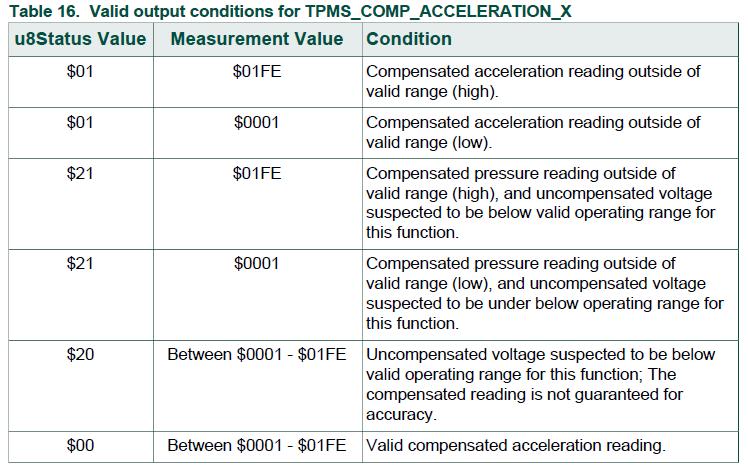 飞思卡尔 TPMS芯片之- TPMS_READ_ACCELERATION 2 胎压OE替换件 第1张