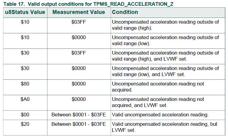 飞思卡尔 TPMS芯片之- TPMS_READ_ACCELERATION 2 胎压OE替换件 第2张