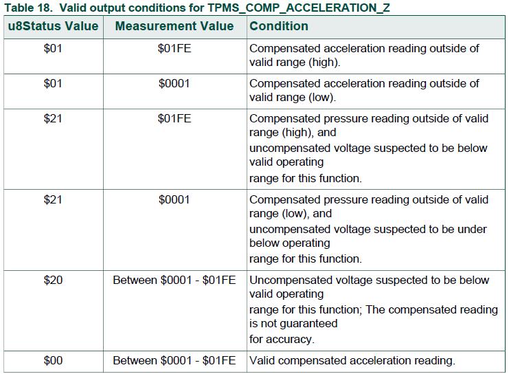 飞思卡尔 TPMS胎压产品设计- UINT8 TPMS_READ_DYNAMIC_ACCEL_Z 胎压OE替换件 第1张