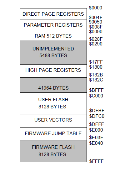 NXP TPMS芯片之-四组寄存器 胎压OE替换件 第1张