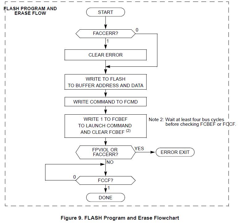 NXP TPMS芯片之-编程和擦除2 胎压OE替换件 第1张