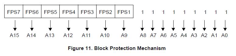 NXP TPMS芯片之-访问错误和块保护 胎压OE替换件 第1张