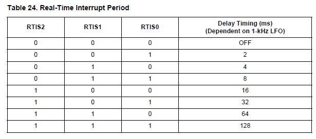 NXP TPMS芯片之-实时中断 胎压OE替换件 第2张