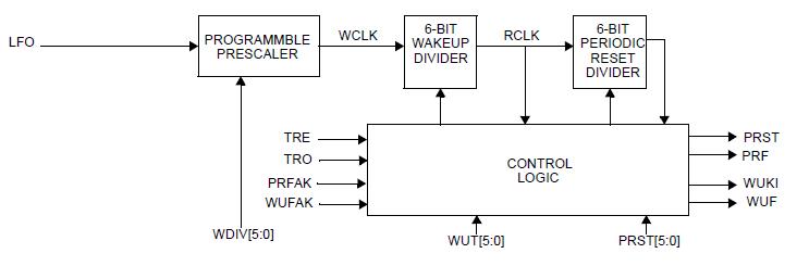 NXP TPMS芯片之-周期唤醒计时器 胎压OE替换件 第1张