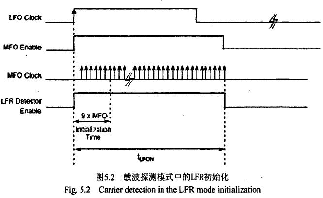 飞思卡尔TPMS芯片之--载波探测模式 博主推荐 第1张