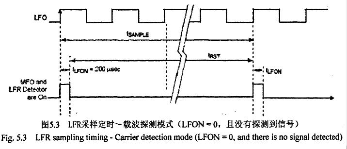 飞思卡尔TPMS芯片之--载波探测模式 博主推荐 第2张