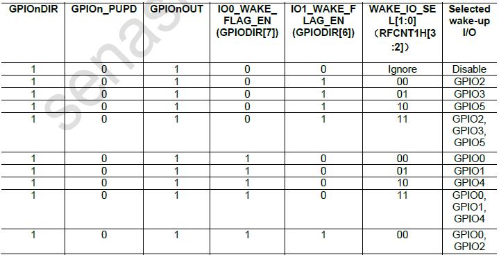 SNP739 TPMS芯片之--低频开关定时器及通用I/O唤醒/恢复 胎压OE替换件 第1张