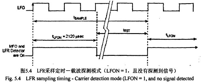 飞思卡尔TPMS芯片之--载波探测模式 博主推荐 第3张
