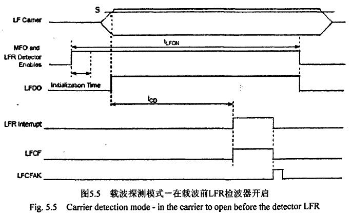 飞思卡尔TPMS芯片之--载波探测模式 博主推荐 第4张
