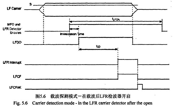 飞思卡尔TPMS芯片之--载波探测模式 博主推荐 第5张