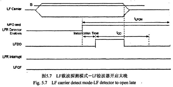 飞思卡尔TPMS芯片之--载波探测模式 博主推荐 第6张