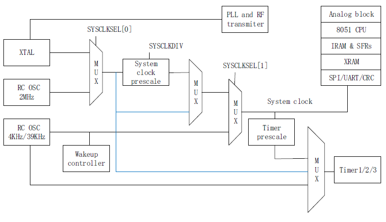 SNP739 TPMS芯片之--热关机及时钟发生器 胎压OE替换件 第1张