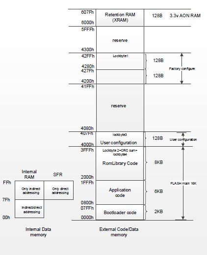 SNP739 TPMS芯片之-- 存储器 胎压OE替换件 第1张