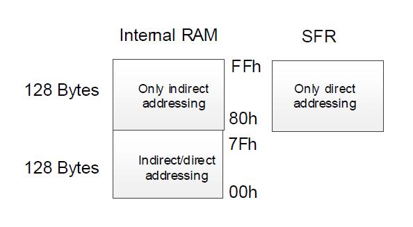 SNP739 TPMS芯片之-- 存储器2 胎压OE替换件 第1张