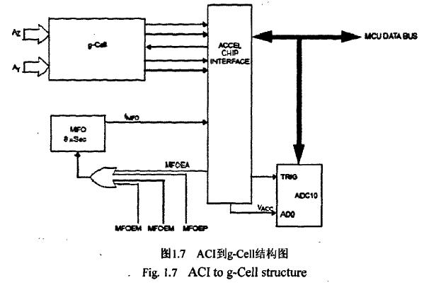 飞思卡尔TPMS芯片之-- 加速度测量 胎压OE替换件 第1张